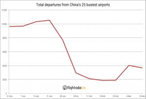Vols enlairats als 25 principals aeroports de la Xina
