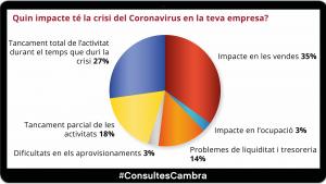 ResultatsConsultesCambra_coronavirus